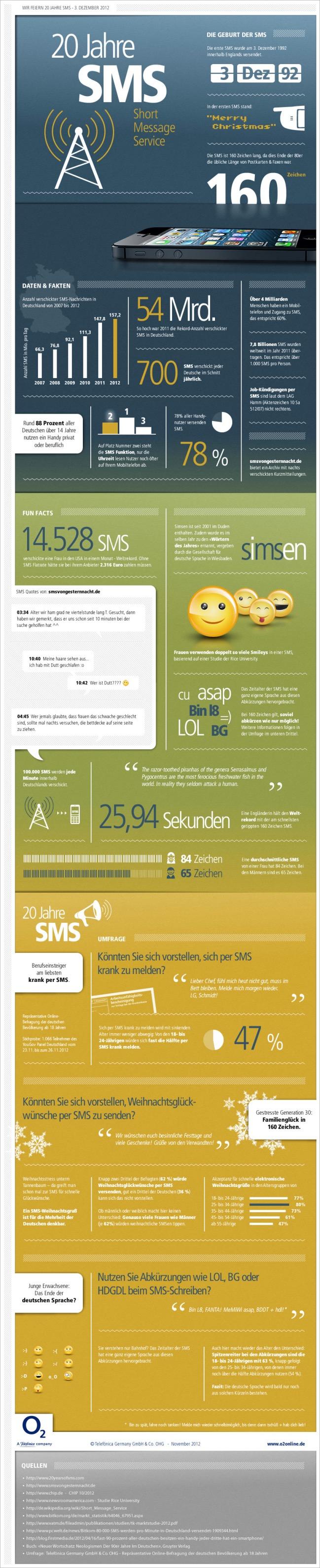 SMS 20 Jahre