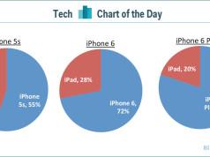 Wirkung des iPhone 6 auf iPad