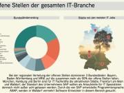 Offene Stellen der gesamten IT-Branche (Quelle: Adzuna)